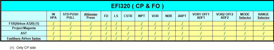 CP FLIGHT - A320 FCU320 CAPTAIN EFIS F/O EFIS SET