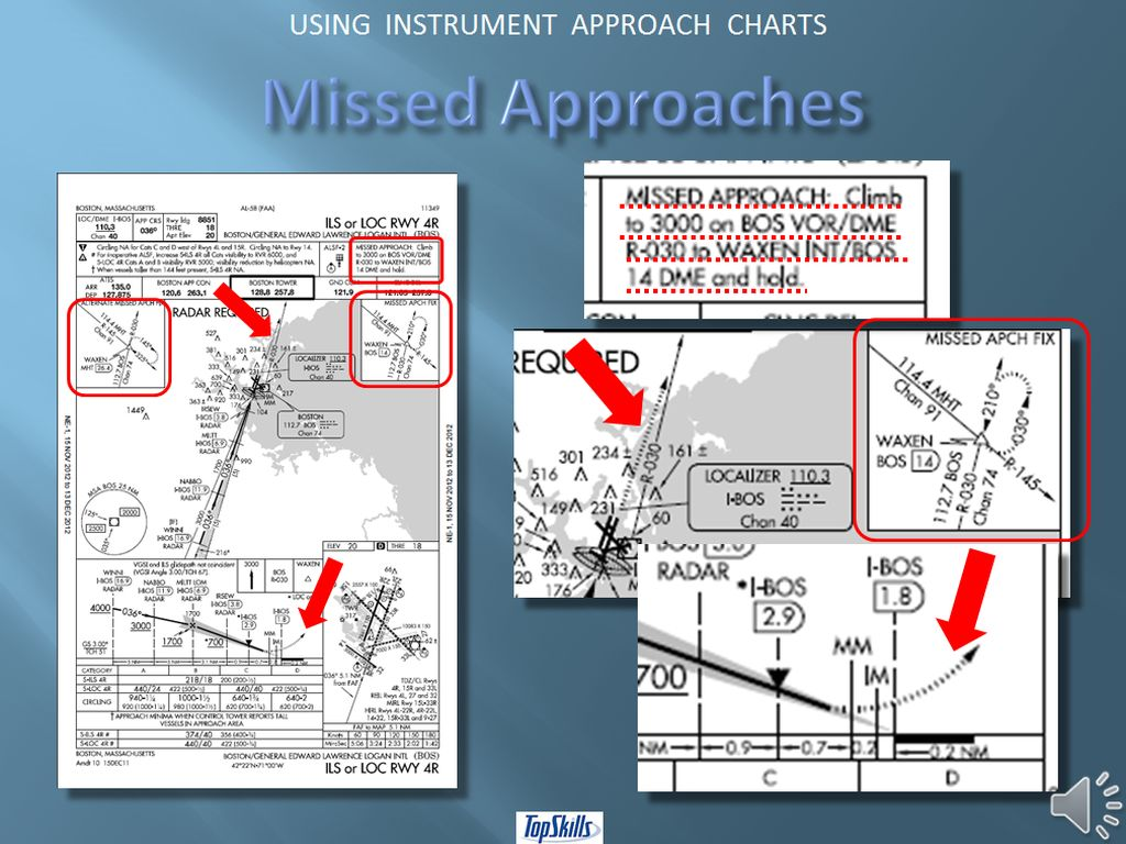 TOPSKILLS - USING INSTRUMENT APPROACH CHARTS VIDEO TUTORIAL