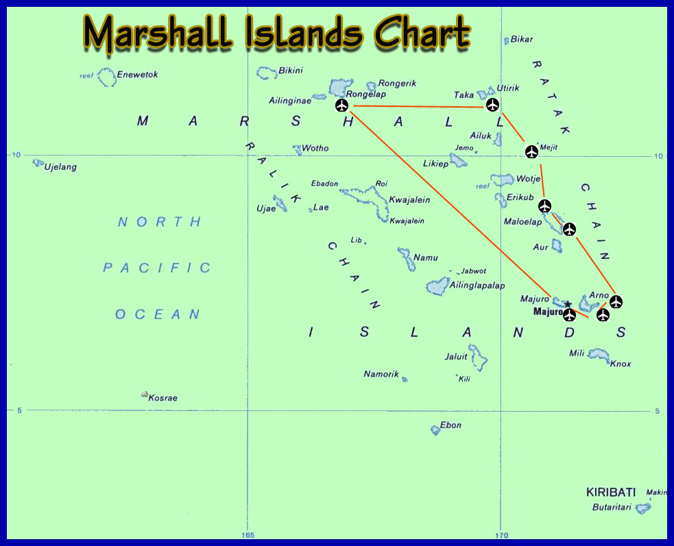 PACIFIC ISLANDS SIMULATION - MARSHALL ISLANDS